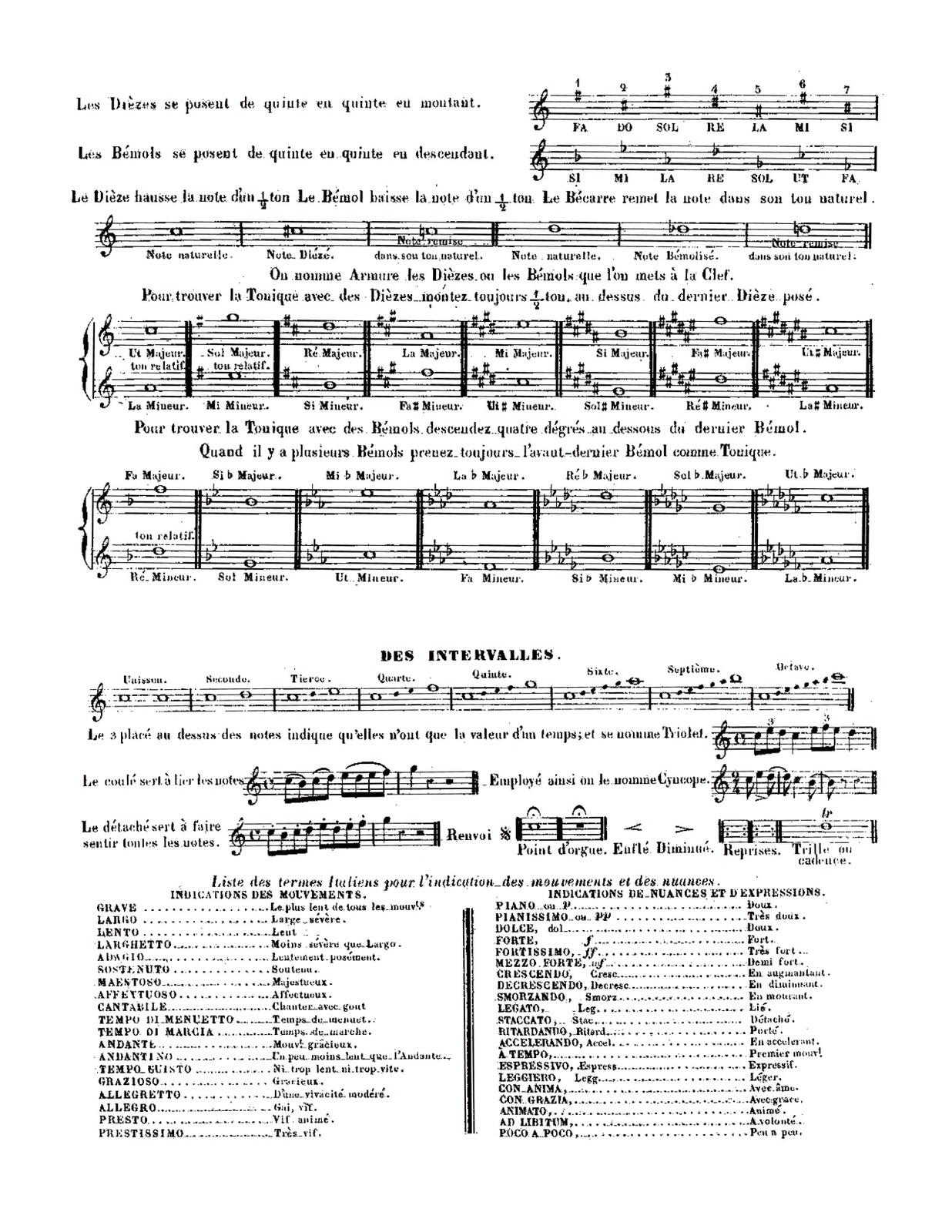 Blancheteau, Petite methode de trompette d'harmonie simple suivie de l'ordonnance de trompette de cavalerie-p04