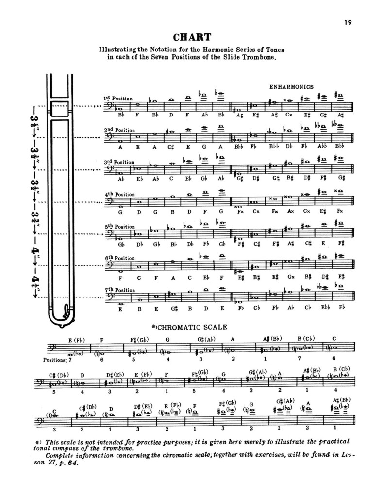 The Modern Trombonist