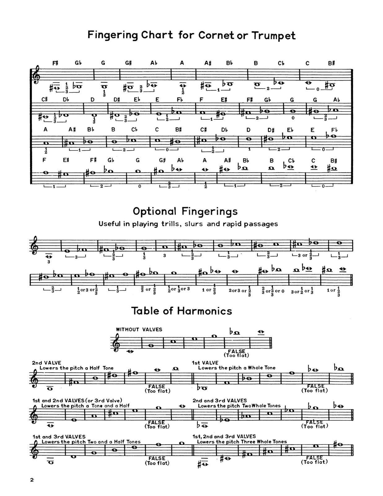 Whistler, Modern Arban-St.Jacome for Trumpet 2